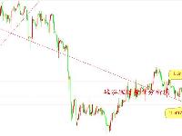 硅谷理财:日内探底回升,耐心等到破高