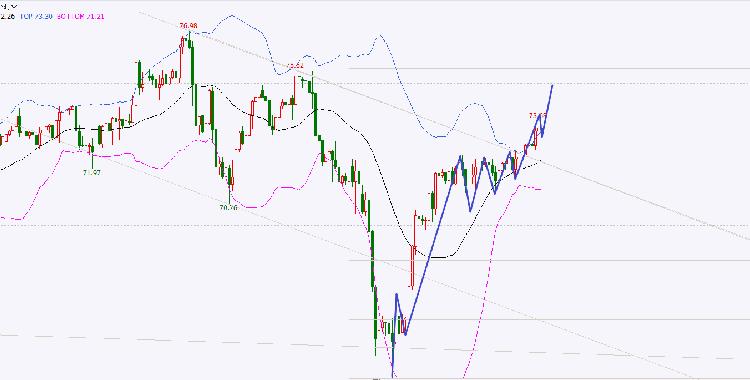蒋凡林:7.30原油稳步向上,72.5向上阶梯